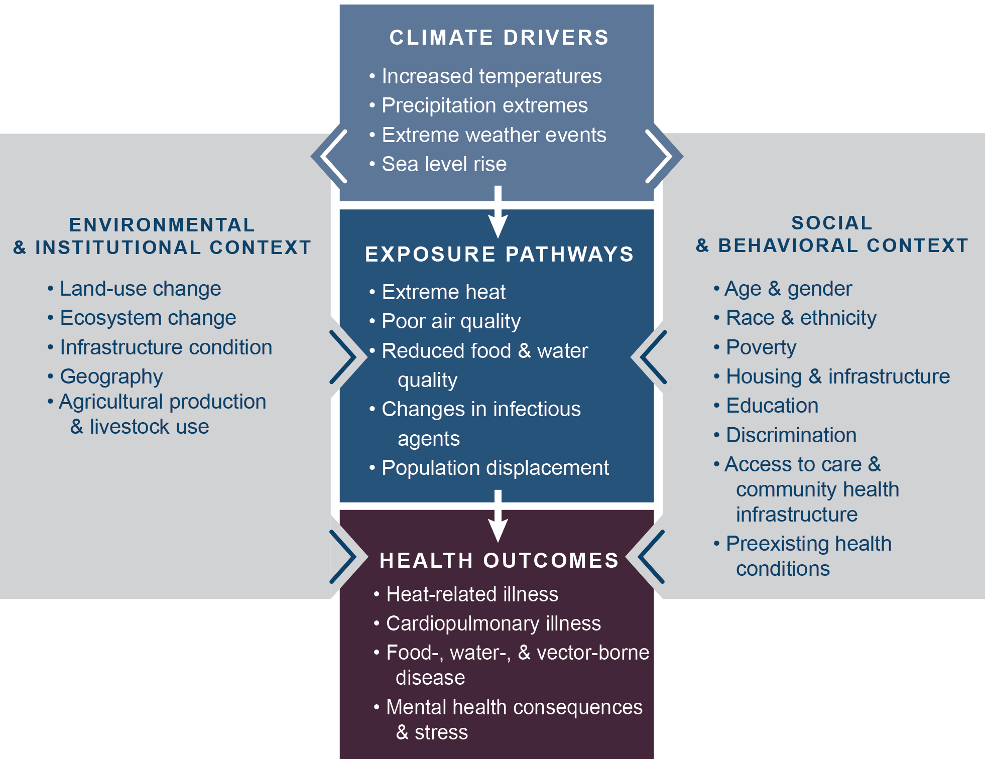 Conceptual diagram illustrating the exposure pathways by which climate change affects human health
