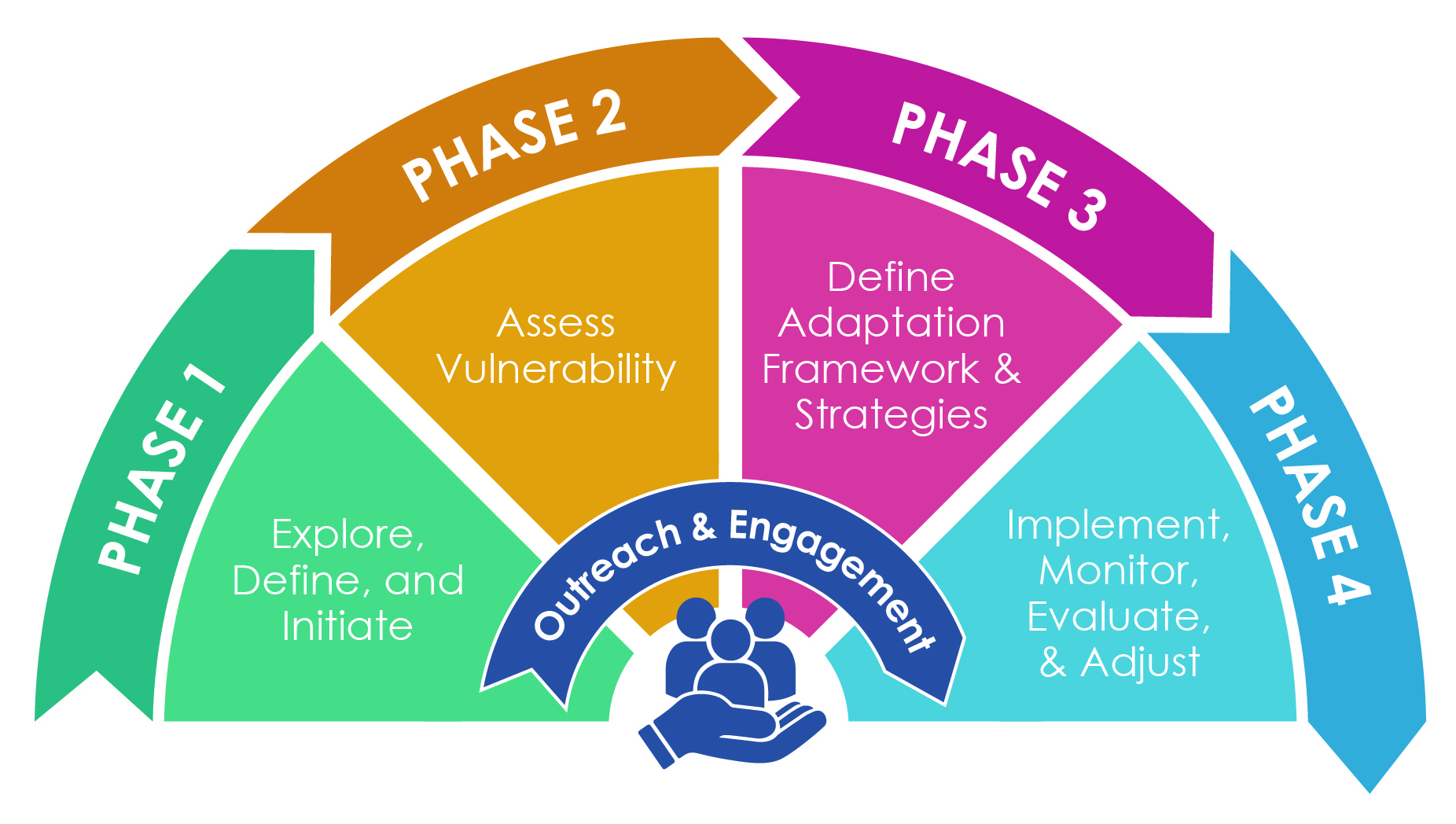 Steps in the Adaptation Planning Process